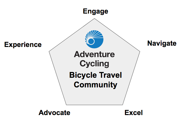 Strategic Plan | About Us | Adventure Cycling Association