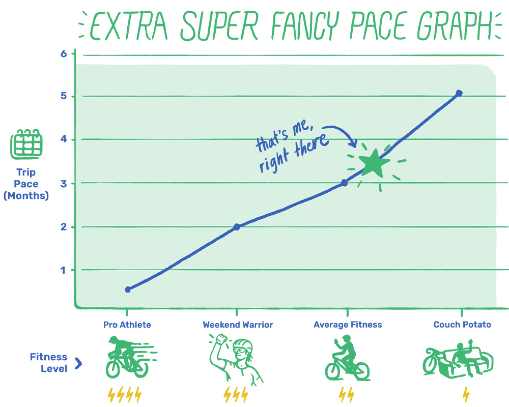 Graph explaining cyclist fitness vs. the pace of their trip.